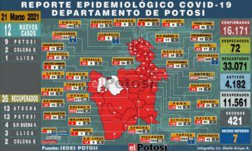 Potosí suma 12 nuevos casos de coronavirus en el Departamento