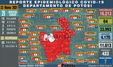 Potosí suma 29 nuevos casos de coronavirus, la mayoría en Villazón