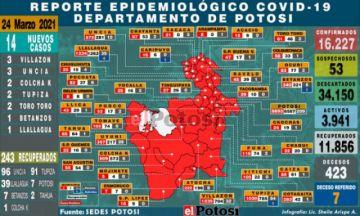 Potosí suma 14 nuevos casos de coronavirus y acumula 16.227 a un año de pandemia