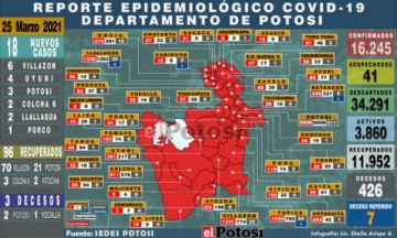 Potosí suma 18 nuevos casos de coronavirus y tres decesos