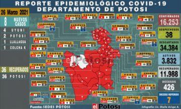 Sedes reporta ocho nuevos casos de coronavirus en cuatro municipios
