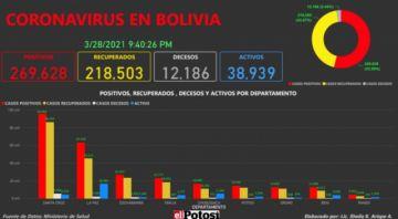 Vea el mapa de los casos de #coronavirus en #Bolivia hasta el 28 de marzo de 2021