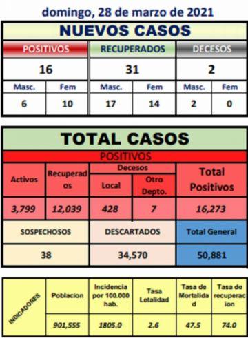 Potosí suma 16 nuevos casos de coronavirus y dos fallecidos