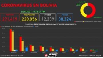 Vea el mapa de los casos de #coronavirus en #Bolivia hasta el 30 de marzo de 2021