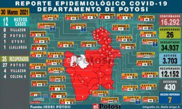 Potosí suma 12 nuevos casos de coronavirus la mayoría en Villazón