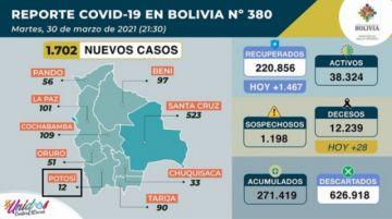 Bolivia supera los 271.000 casos de coronavirus con casi 2.000 contagios nuevos