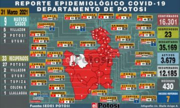 Potosí reporta 9 nuevos casos de coronavirus en tres municipios