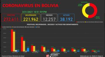 Vea el mapa de los casos de #coronavirus en #Bolivia hasta el 31 de marzo de 2021