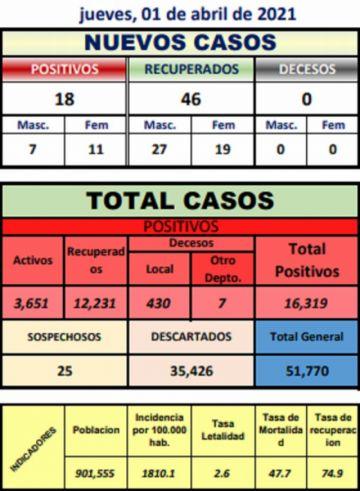 Sedes reporta 18 nuevos casos de coronavirus, la mayoría en el Potosí