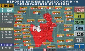 Potosí tiene 9 nuevos casos de coronavirus en cuatro municipios