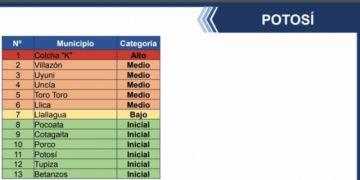 Solo Colcha K está dentro de los municipios de alto riesgo covid, según el ministerio de Salud