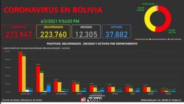 Vea el mapa de los casos de #coronavirus en #Bolivia hasta el 2 de abrilde 2021