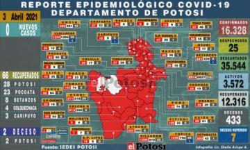 Potosí presenta silencio epidemiológico sin casos nuevos de coronavirus