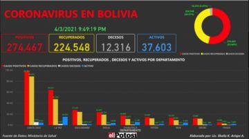 Vea el mapa de los casos de #coronavirus en #Bolivia hasta el 3 de abrilde 2021