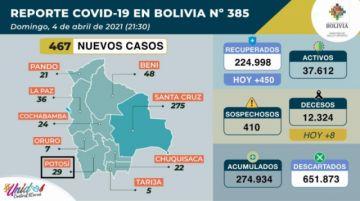 Bolivia se acerca a los 275.000 casos de coronavirus con más de 500 contagios nuevos