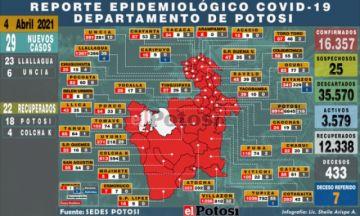 Potosí reporta 29 nuevos casos de coronavirus