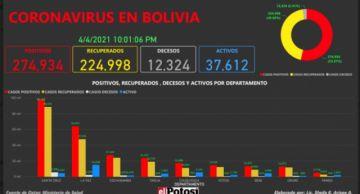 Vea el mapa de los casos de #coronavirus en #Bolivia hasta el 4 de abril de 2021