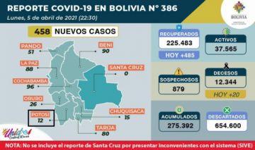 Bolivia supera los 275.000 casos de coronavirus con casi 500 contagios nuevos