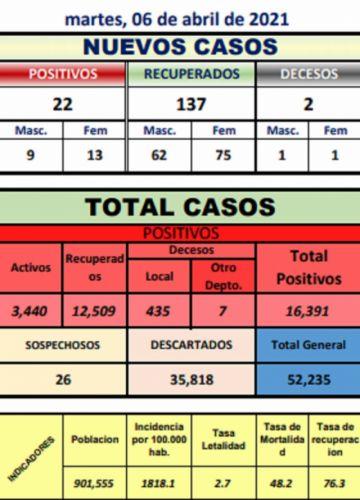 Potosí suma 22 nuevos casos de coronavirus y dos decesos