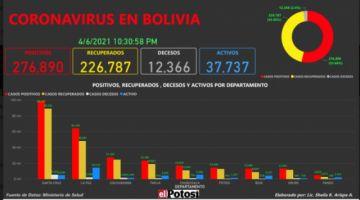 Vea el mapa de los casos de #coronavirus en #Bolivia hasta el 6 de abril de 2021