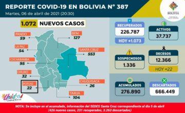 Bolivia supera los 276.000 casos de coronavirus con más de mil contagios nuevos