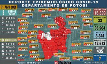 Potosí suma 8 nuevos casos de coronavirus en cinco municipios