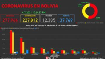 Vea el mapa de los casos de #coronavirus en #Bolivia hasta el 7 de abril de 2021