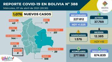 Bolivia supera los 277.000 casos de coronavirus con más de mil contagios nuevos