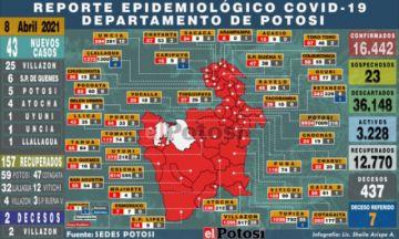 Potosí suma 43 nuevos casos de coronavirus y dos decesos