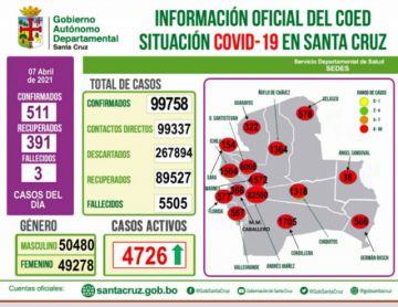 Santa Cruz se acerca a los 100 mil casos de coronavirus con 511 contagios nuevos