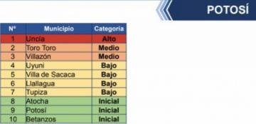 Solo Uncía es municipio de alto riesgo, de acuerdo con el Ministerio de salud