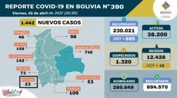 Bolivia supera los 280.000 casos de coronavirus con casi 1.500 contagios nuevos