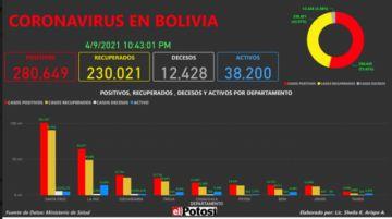 Vea el mapa de los casos de #coronavirus en #Bolivia hasta el 9 de abril de 2021