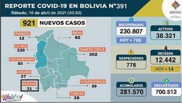 Bolivia supera los 281.000 casos de coronavirus con casi mil contagios nuevos