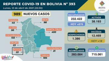Bolivia supera los 283.000 casos de coronavirus con casi mil contagios nuevos