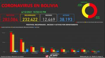 Vea el mapa de los casos de #coronavirus en #Bolivia hasta el 12 de abril de 2021