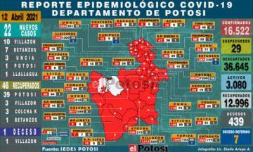 Potosí suma 22 nuevos casos de coronavirus y un deceso