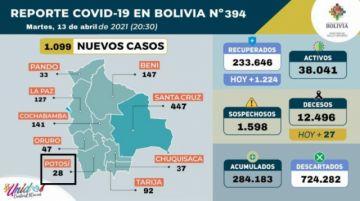 Bolivia supera los 284.000 casos de coronavirus con más de mil contagios nuevos