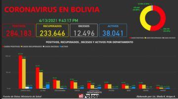 Vea el mapa de los casos de #coronavirus en #Bolivia hasta el 13 de abril de 2021