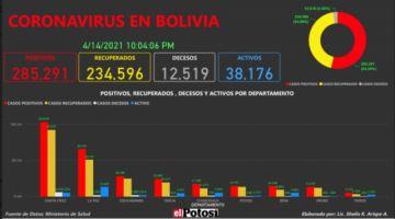 Vea el mapa de los casos de #coronavirus en #Bolivia hasta el 14 de abril de 2021
