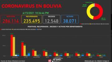 Vea el mapa de los casos de #coronavirus en #Bolivia hasta el 15 de abril de 2021