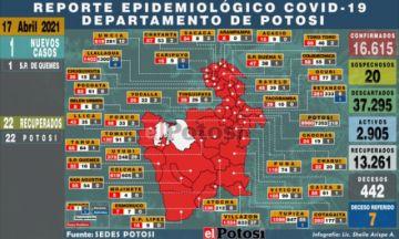 Potosí tiene un nuevo caso positivo de coronavirus en San Pedro de Quemes