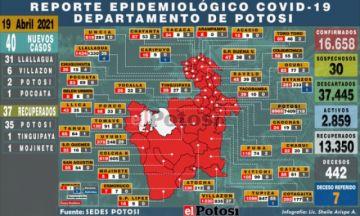 Potosí suma 40 nuevos casos de coronavirus, la mayoría en Llallagua