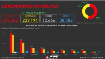 Vea el mapa de los casos de #coronavirus en #Bolivia hasta el 19 de abril de 2021