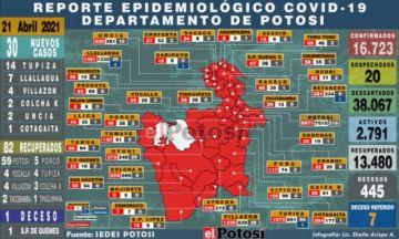 Potosí reporta 30 nuevos casos positivos y un deceso