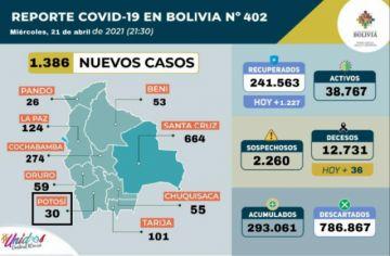 Bolivia supera los 293.000 casos de coronavirus con más de mil contagios nuevos