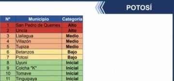 Dos municipios están el ato riesgo covid, según el ministerio