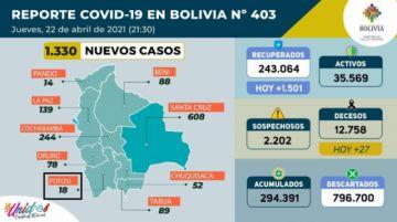 Bolivia supera los 294.000 casos de coronavirus con más de mil contagios nuevos