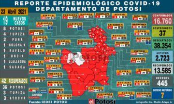 Potosí suma 19 nuevos casos de coronavirus en siete municipios