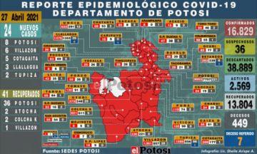 Potosí suma 24 nuevos casos de coronavirus en cinco municipios